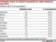 LinkedIn Sets Beachheads in Latin America - eMarketer