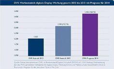 Erstmals weist der OVK Online-Vermarkterkreis im Bundesverband Digitale Wirtschaft in seiner Werbestatistik die Netto-Werbeumsätze für Onlin...