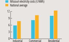 Missouri electricity costs are lower than the national average