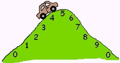Another really great model for helping kids learn rounding rules.