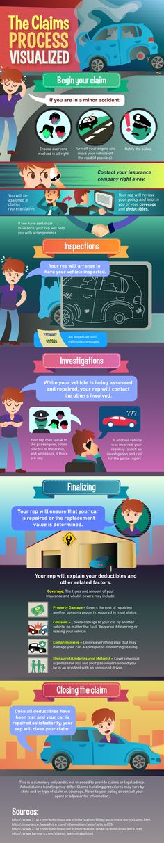 It can be very chaotic after a car accident. Once the dust has settled, you will need to get in contact with your car insurance provider and begin the claims process. Below we have created a visual guide to claim's process that will walk through the entire process.