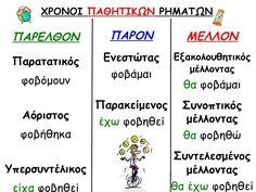 ΧΡΟΝΟΙ ΡΗΜΑΤΩΝ -ΚΑΤΑΛΗΞΕΙΣ