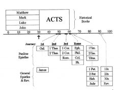 A Biblical Timeline for the Old and New Testaments - Garrett Kell