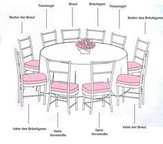 traditionelle Sitzordnung