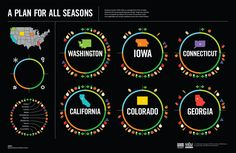 Seasonal availability of local produce in a pretty graphic.