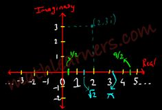 Complex Numbers always have been complex and questions are raised for their existence... The imaginary word in complex numbers is the reason for confusion but these complex numbers does exists in same manner as other regular numbers exists.   mathlearners.com