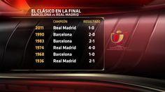 6 finales de Copa del Rey entre Real Madrid y Barcelona, 1936, 1968, 1974, 1983, 1990, 2011. Esta será la septima