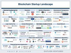 Global Blockchain startup map: Who is doing what in the Blockchain ecosystem?