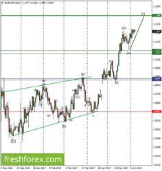 #freshforex #eurusd #currencymarketanalysis