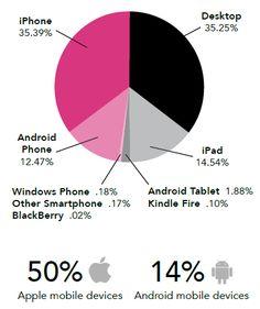 65% de taux d'ouverture d'email lors de campagne d'emailing sur mobile - #Arobasenet