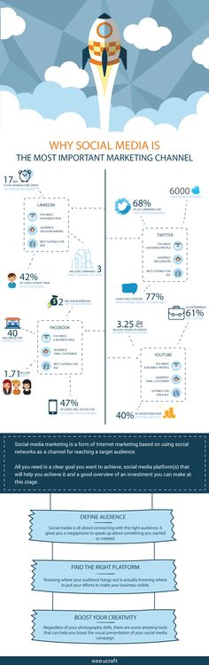 Our friends over at Ucraftput together this stunning infographic showcasing the core elements of success on any social channel. This is a great reference point for beginners looking to get started on a channel, as...read more