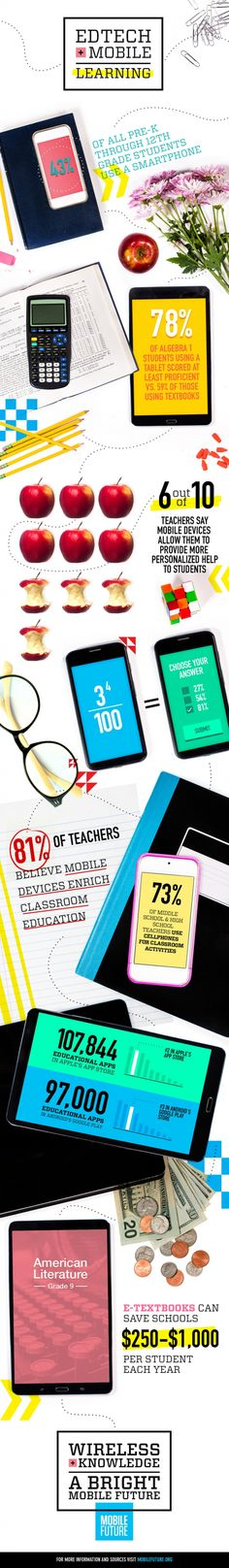 Mobile Device Use in Schools Boosts Grades, Lowers Costs [#Infographic] | EdTech Magazine