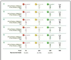 d| Experiências Profissionais - André Luiz Bernardes - CURRICULUM VITAE - MS Access Dashboard - Analysis by Cobertura® - Effectiveness Analysis System