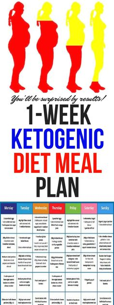 ketogenic diet changes the metabolic engine of your body from burning carbohydrates/sugars to burning fats. Once changed the metabolic engine, your body is in a state known as ketosis!!!!
