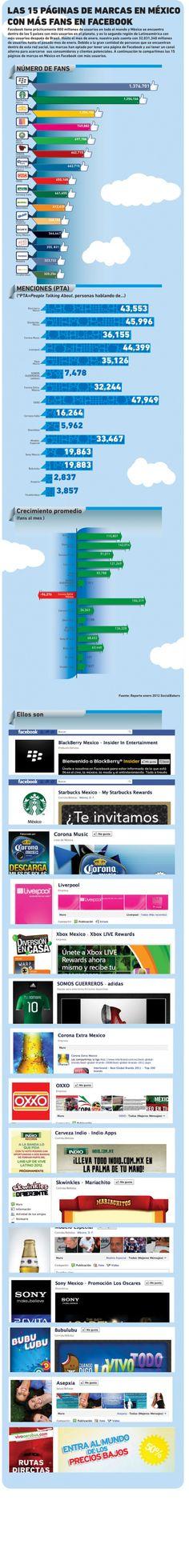 Las 15 páginas de Facebook en Mexico de más éxito