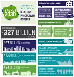Report Shows How Energy Efficiency Can Cut Energy Usage in Half by 2030 | Visit our new infographic gallery at visualoop.com/