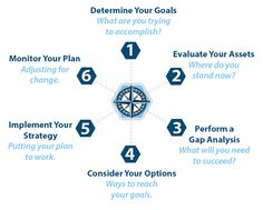 6 steps of financial planning.. Establishing relationship Gathering client data and identifying goals Analyzing and evaluating financial status Developing and implementing the financial planning Report financial recommendations Review proposed plan