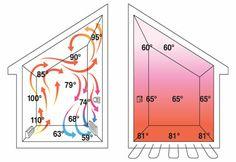 Uponor Radiant Floor Heating