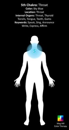 °5th Chakra: Throat