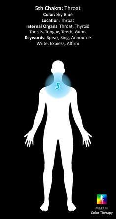 5th chakra - throat