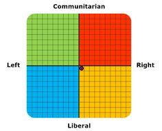 This free political observance test will allow you to obtain your scores on the two major political scales found in Western democracies. Mixed Economy, Social Democracy, Anarcho Capitalism, Economic Problems, Welfare State, Social Order, Us History, Sociology