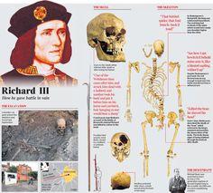 Uk History, History Of England, Asian History, British History, Tudor History, History Facts, King Richard 111, Battle Of Bosworth Field, Shakespeare History