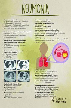 Medicine Notes, Medicine Student, Medical Facts, Medical Science, Medical Anatomy, Medical Students, Study Tips, Trauma, Biology