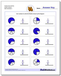 What shaded fraction is shown? Great collection of free fraction worksheets with both simple and mixed fractions. Free Fraction Worksheets, Free Printable Math Worksheets, Fractions Worksheets, Math Fractions, Kindergarten Worksheets, Introduction To Fractions, Basic Math, Math Facts, Elementary Math