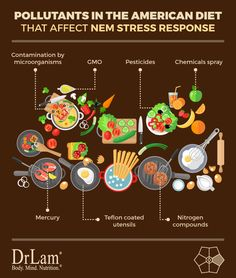 Check out this easy to understand infographic about pollutants in the air that affect NEM Stress Response