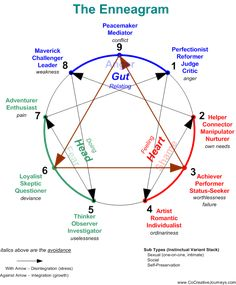 "Enneagram - A nine-sided figure used in a particular system of analysis to represent the spectrum of possible personality types.  I'm a type 2 ""The Helper"" most compatible with type 4 ""The Artist"""