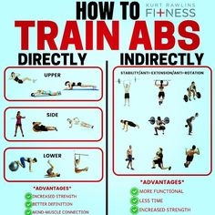 TRAIN YOUR ABS BOTH WAYS! Everyone loves abs, especially during summer! Getting abs isn't a complex equation, but it's also not easy. Full Body Gym Workout, Six Pack Abs Workout, Gym Workout Tips, Abs Workout For Women, Training Workouts, Fat Workout, Weight Training, Strength Workout, Strength Training