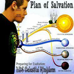 Classic Plan of Salvation chart | Spirituality | Plan of ...
