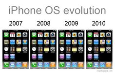 iPhone OS evolution
