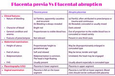 Placenta previa Vs placental abruption