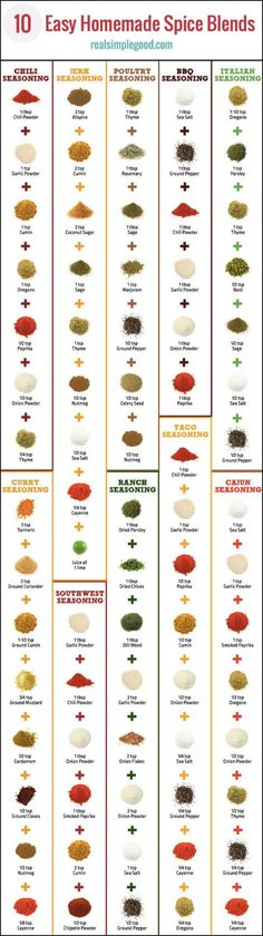 Try these 10 clean and easy homemade spice blends. Make these at home with your own fresh herbs and spices. Includes recipes for DIY taco seasoning ranch seasoning Italian seasoning chili seasoning poultry seasoning BBQ seasoning jerk seasoning Ca Homemade Spice Blends, Homemade Spices, Homemade Seasonings, Spice Mixes, Homemade Marinades For Chicken, Taco Spice Mix, Homemade Beef Jerky, Taco Mix, Homemade Cajun Seasoning