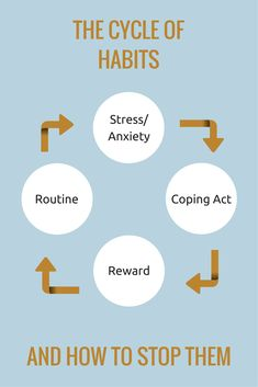 Understand how habits develop and how you can change a bad habit to a good one.