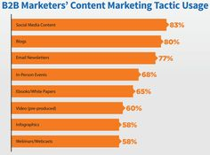 The 16 Most Important Revelations from the 2017 Content Marketing Report B2b Social Media Marketing, Marketing Report, Social Media Content, Sales And Marketing, Email Marketing, Content Marketing, Interesting Statistics, Charts And Graphs, Infographic