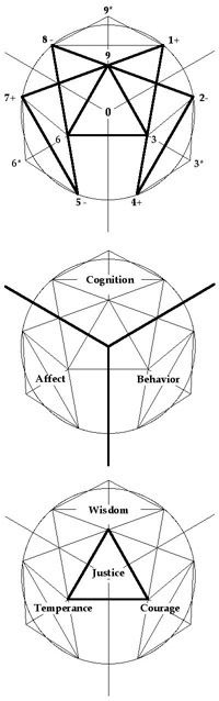 The Sufi Enneagram Website - Overview