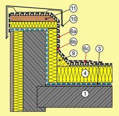 Dachanschlüsse Beispiel Attika massive Bauweise  Details