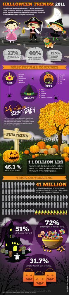 Halloween Trends 2011