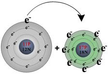 ionic bonding and covalent bonding with flash simulations