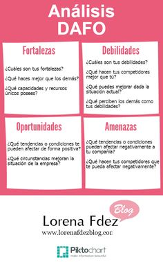 Análisis DAFO #Infografia #Marketing