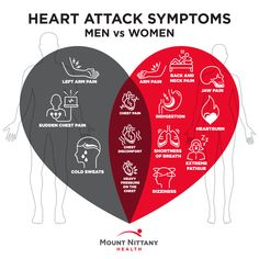 The warning signs for a heart attack vary by gender. Re-pin to help save a life — the life you save could be your own. Jaw Pain, Neck Pain, Heart Attack Symptoms, Men Vs Women, American Heart Association, Nursing Tips, Cardiology, Warning Signs, Heart Health