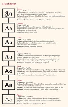 The history of a few select fonts. Using this in my class.