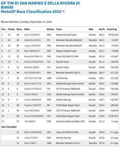 San Marino GP Race Results