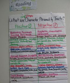 mrsharristeaches    paragraph essay anchor chart for explaining    mrsharristeaches    reading anchor chart for positive and negative character personality traits