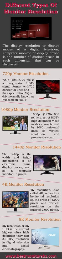 42 Best Monitors Hz images in 2018 | Monitor, Info graphics, Computers