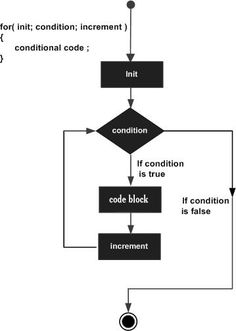 What is For Loop in C++ - Learn Programming