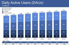 Usage of the site declined by 50 million hours a day, the company. But it topped analysts' revenue and earnings expectations. Mobile Marketing, Facebook Marketing, Social Media Marketing, Digital Marketing, Marketing Calendar, Marketing Strategies, Facebook News, For Facebook, Facebook Instagram