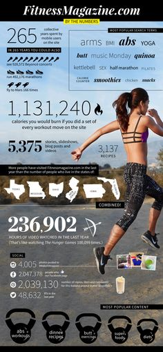 Fun facts about the new FitnessMagazine.com. Like: More people visited our site last year than live in the states of Texas, Missouri, Ohio, New Jersey, Iowa, and Florida. Combined!